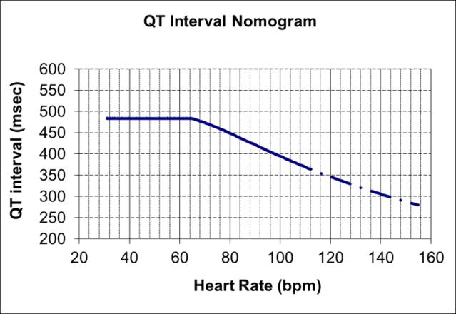 QT nomogram